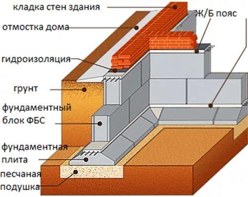 Фундамент из блоков ФБС в Перми