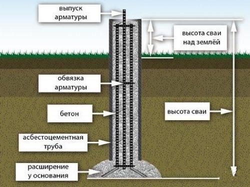 Фундамент из буронабивных свай в Перми